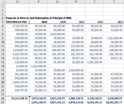 amzn corporate bond interest payments and redemption schedule